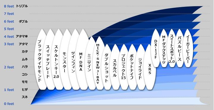 適応波サイズ