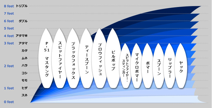 ビルトの適応波サイズ表